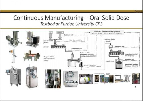 Continuous Manufacturing - Oral Solid Dose